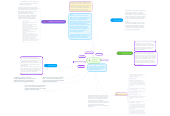 Mind map: Letter of application