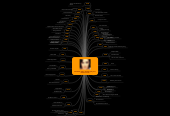 Mind map: Elizabeth Taylor Filmography and Performances