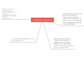 Mind map: Mercado de consumidores