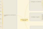 Mind map: construccion de la identidad de genero un enfoque antropologico