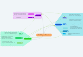 Mind map: Mobile Apps In Education