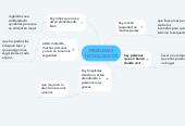 Mind map: PROBLEMAS TECNOLOGICOS