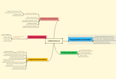 Mind map: KEMERDEKAAN
