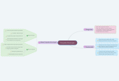 Mind map: Penjualan Konsinyasi