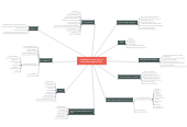 Mind map: Problems on your way to the perfect speech ever