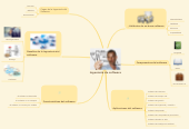Mind map: Ingeniería de software