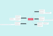 Mind map: Available Assistive Technology By: Danielle Vertalino