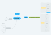 Mind map: Aprendizagem