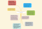 Mind map: Desafíos de la educación en el Siglo XXI