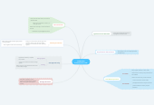 Mind map: COMPUTER SYSTEM STRUCTURE