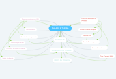 Mind map: MALADIE & TRAVAIL