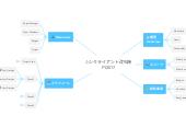 Mind map: シンクライアント改札機 FY2017