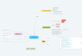 Mind map: RÚBRICAS
