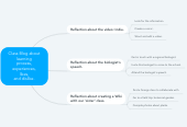 Mind map: Class Blog about learning process, experiences, likes, and dislike.