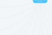 Mind map: Regulación Jurídica de  internet