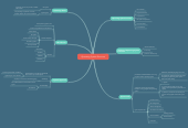Mind map: Operating System Structure