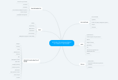 Mind map: INTEGRATED MANAGEMENT OF QUALITY GLOSSARY