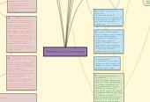 Mind map: Planificación Estrategica