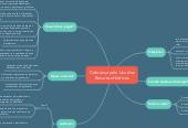 Mind map: Cobrança pelo Uso dos Recursos Hídricos