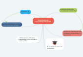 Mind map: Flipped classroom                (Aula invertida)