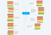 Mind map: Student Assessments   Robert Nappa                        M6U1A1