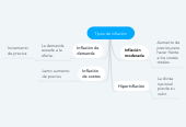 Mind map: Tipos de inflación