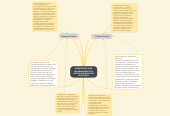 Mind map: ADVANTAGES AND DISADVANTAGES OF DIGITAL TECHNOLOGY IN SCHOOL