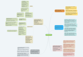 Mind map: Software Testing