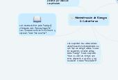 Mind map: Administración de Riesgos & Coberturas