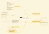 Mind map: Plan de higiene en el trabajo