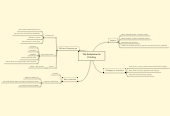 Mind map: The Renaissance: Printing