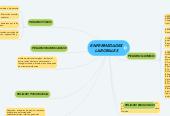 Mind map: ENFERMEDADES LABORALES
