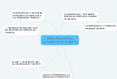 Mind map: PROBLEMA CENTRAL ACCIDENTES DE TRANSITO