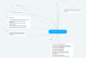 Mind map: Adecuaciones curriculares