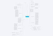 Mind map: Short story compare