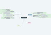 Mind map: THE LAND OF THE BIG