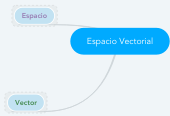 Mind map: Espacio Vectorial