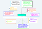 Mind map: ORG. MINUTO DE DIOS