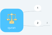 Mind map: quran