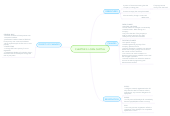 Mind map: CHAPTER 3: LOAN CAPITAL
