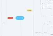 Mind map: GA Guide