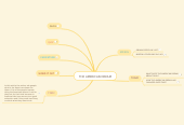 Mind map: THE AMERICAN DREAM