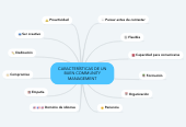 Mind map: CARACTERÍSTICAS DE UN BUEN COMMUNITY MANAGEMENT