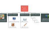 Mind map: Recursos Y medios Didacticos