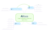Mind map: Copy of Mother's Day and Agriculture