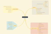 Mind map: Better Me Project