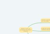 Mind map: Mettre en place une politique de rémunération attrayante
