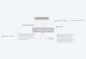 Mind map: HOMICIDIO SIMPLES
