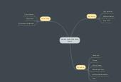 Mind map: empresa organizada segun su giro