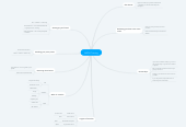 Mind map: JVZOO Training